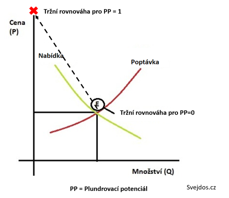 plundrovaci_potencial-768x663.png